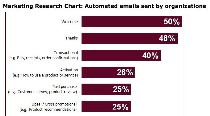 Marketing Research Chart - Welcome Email