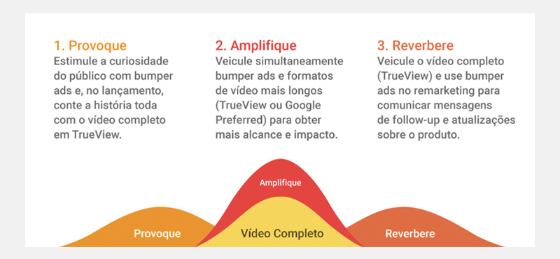 Bumper Ads YouTube: Provoque, Amplifique e Reverbere